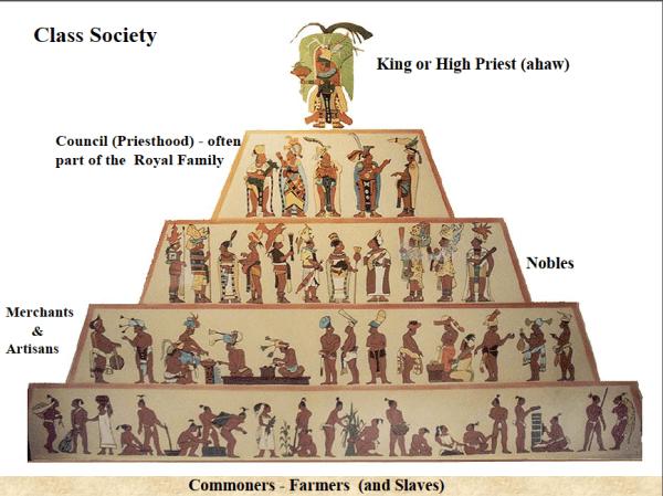 Social Classes Aztec Empire Project