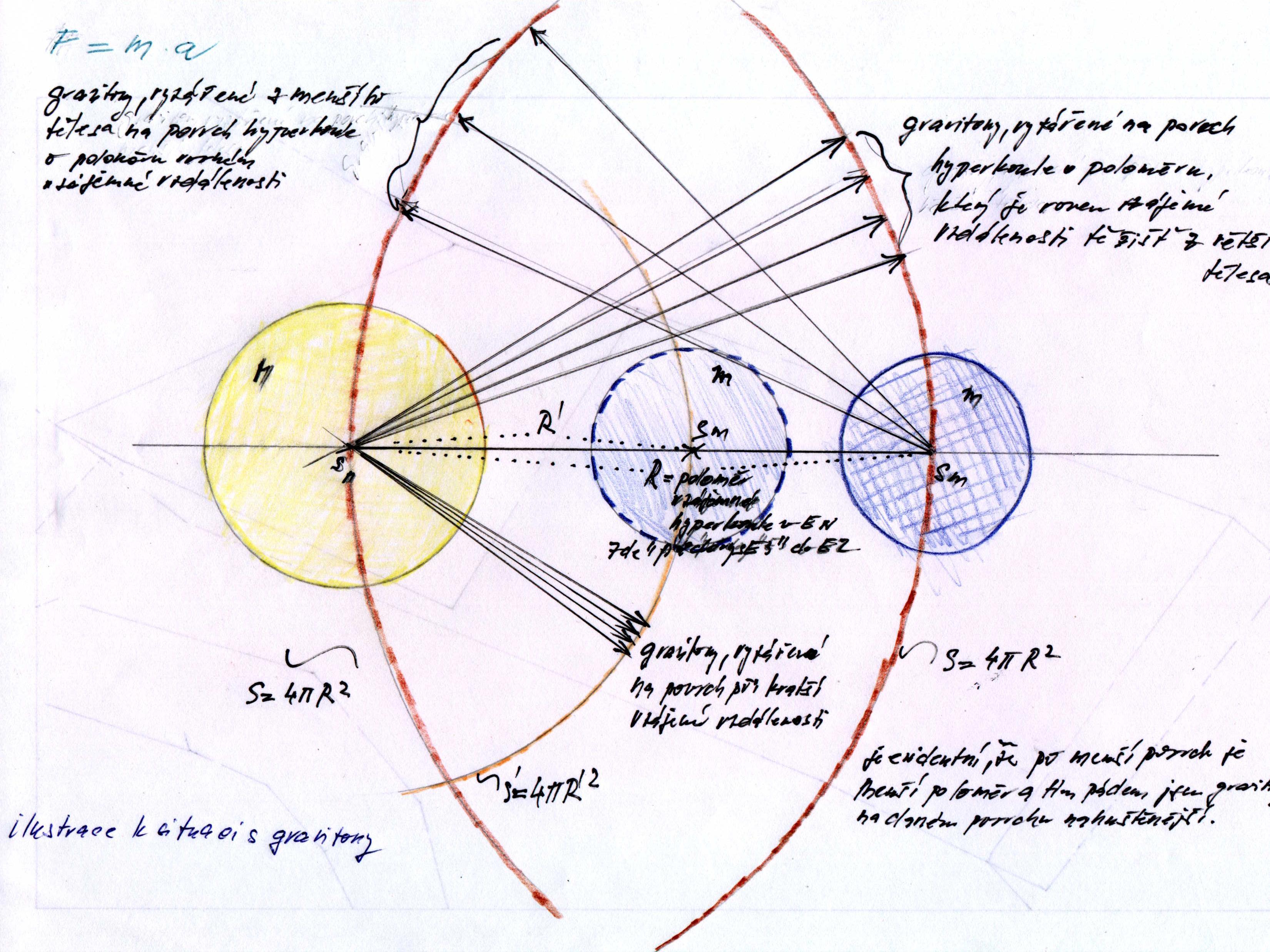 Ilustrace k situaci s gravitony při odvozeni gravitačniho zákona