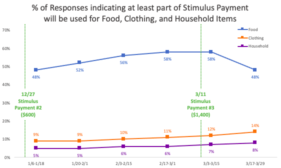 Percentage of responses indicating at least part of Stimulus Payments will be used for Food, Clothing, and Household items