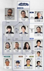 警視庁ゼロ係相関図