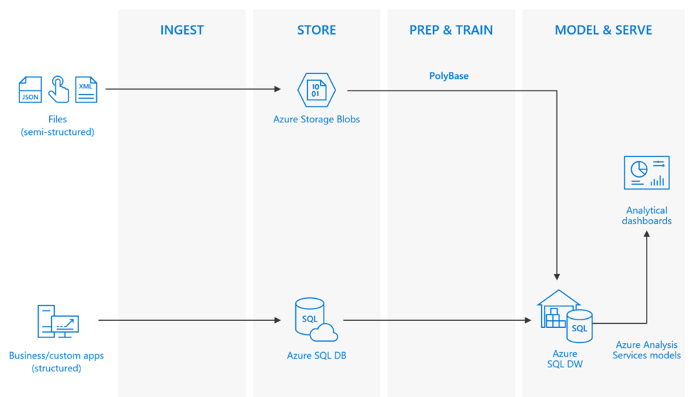 medium resolution of sql data warehouse azure analysis services power bi
