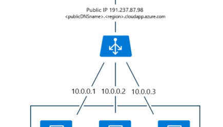 How to Create the Azure VMs and Required Services overview