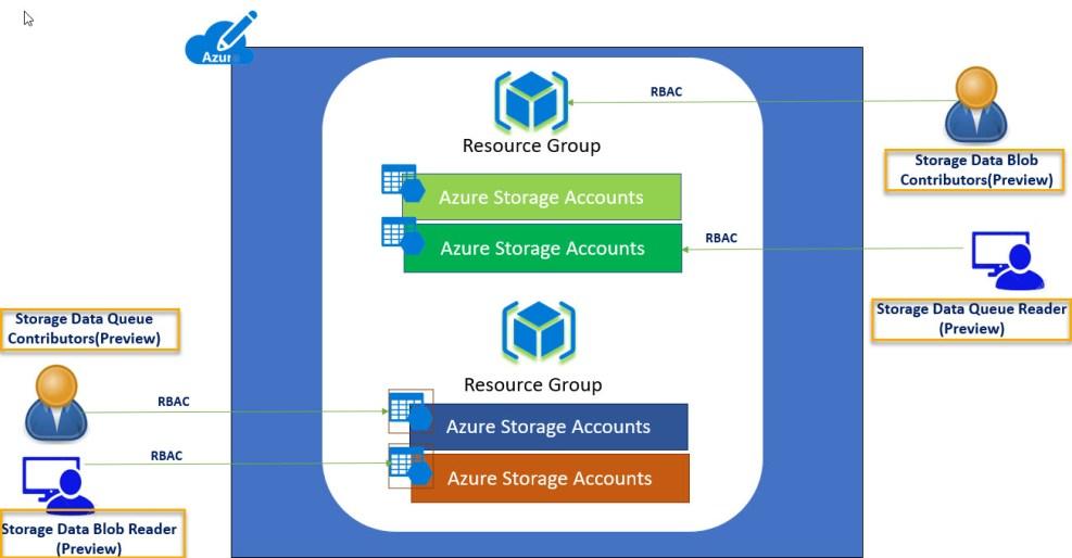 AD Authentication for Azure Storage(Public Preview