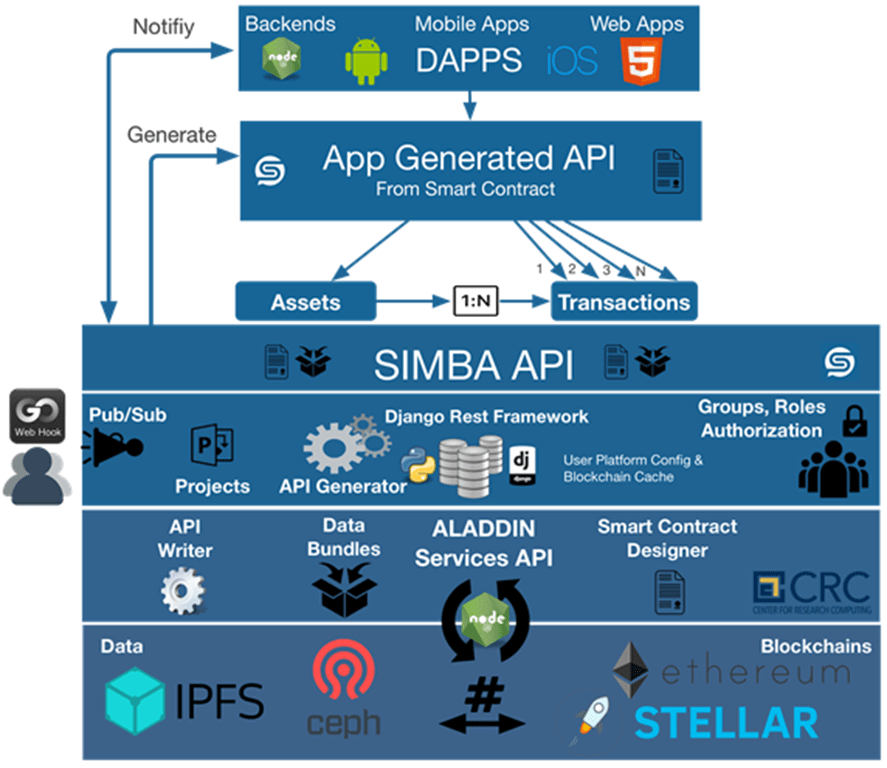 A graphic showing how SIMBA is used in blockchain app development.
