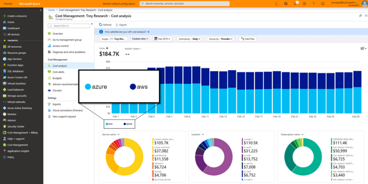 An image of the Azure Cost Management cost analysis page.