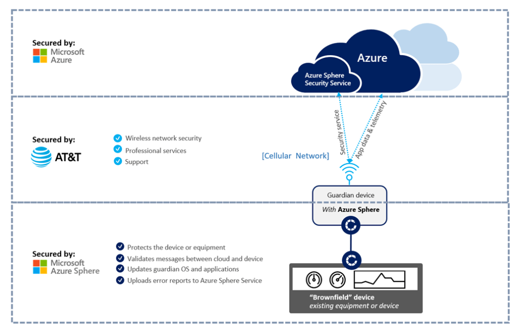 Communication flow between guardian device and Azure Sphere Security Services.