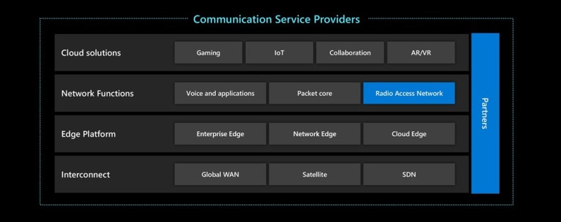 CommServiceProviders