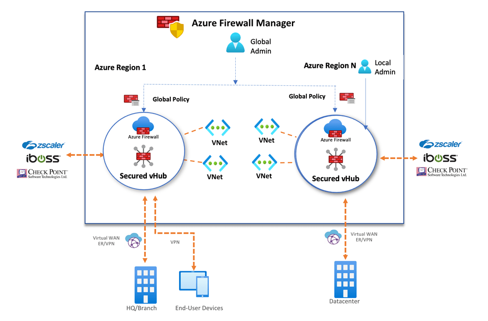 A diagram of Azure Firewall Manager deployed inside Secured Virtual WAN Hubs.