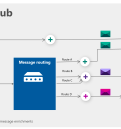 diagram of iot hub workflow and message routing [ 2552 x 1237 Pixel ]