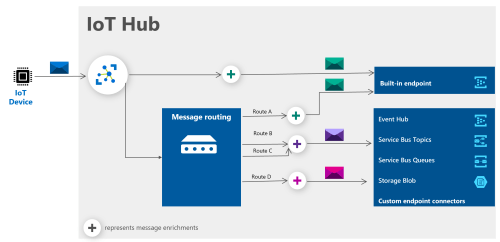 small resolution of diagram of iot hub workflow and message routing