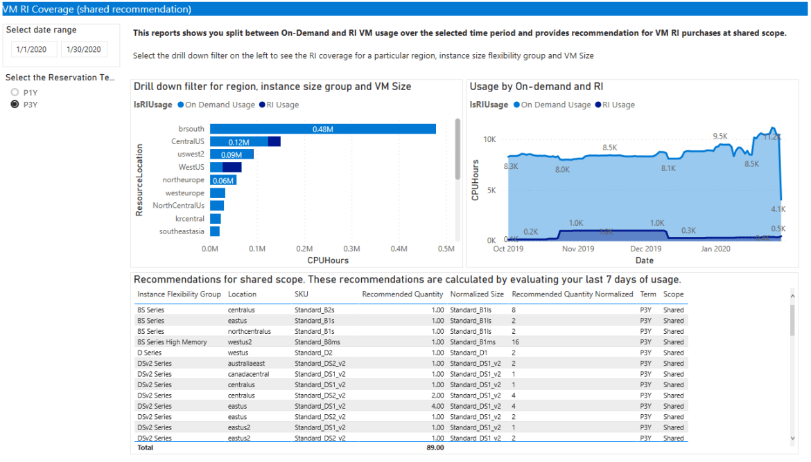 Azure reservation coverage report in the new Azure Cost Management Power BI app