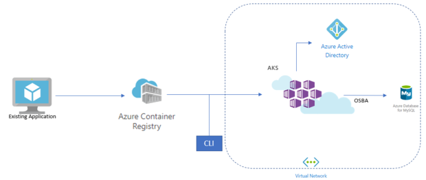 Workflow diagram showing lift and shift to containers