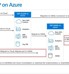 diagram of the journey to sap on azure [ 2122 x 1100 Pixel ]