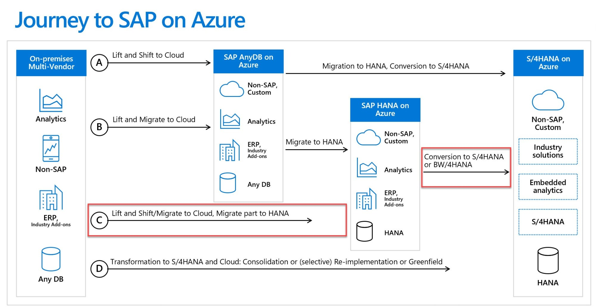 hight resolution of diagram of the journey to sap on azure
