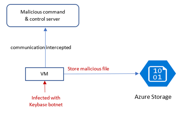 A Keybase-infected VM stores a malicious file in Azure Storage