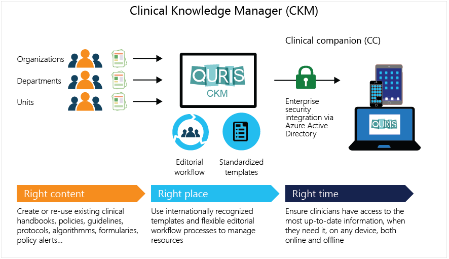 Infographic for Clinical Kowledge Manager (CKM)
