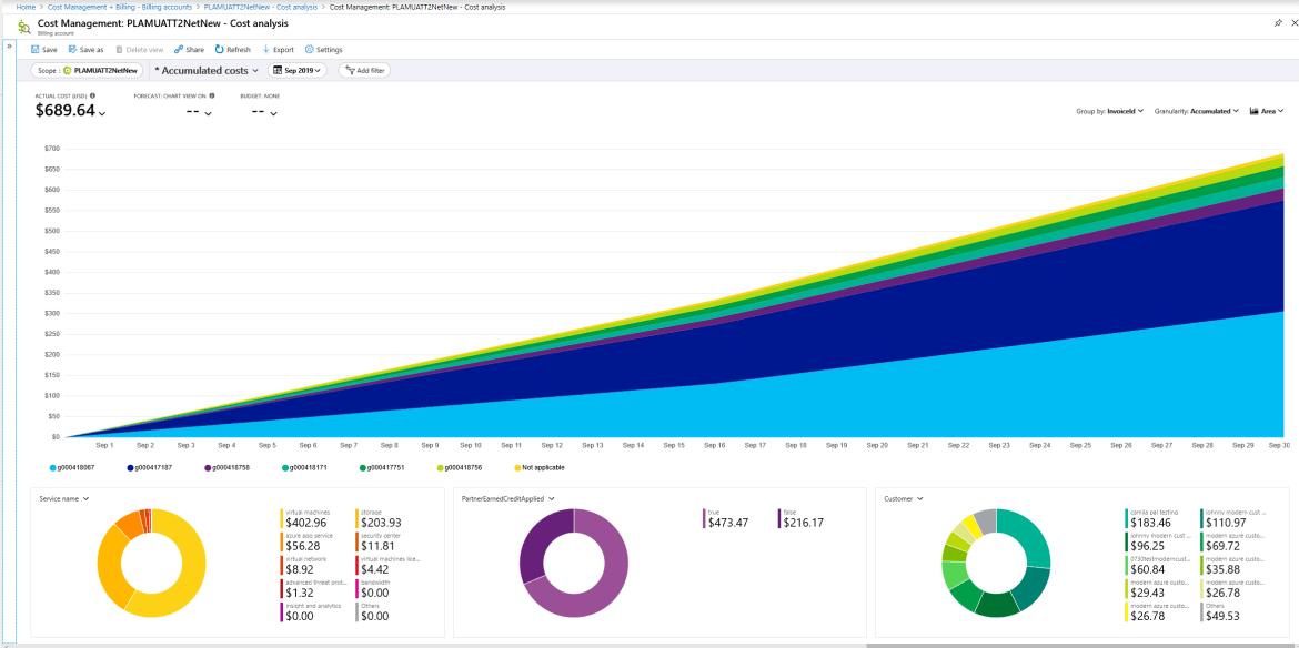 An image showing how cost analysis can help analyze Azure spend to reconcile cost.