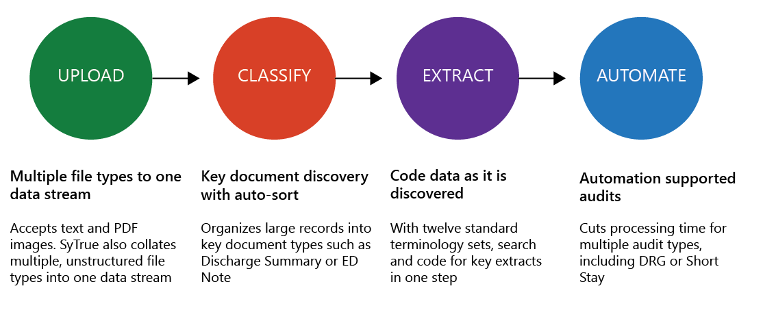 Diagram displaying context-driven information extraction