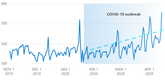 Number of DDoS attacks during COVID-19 outbreak