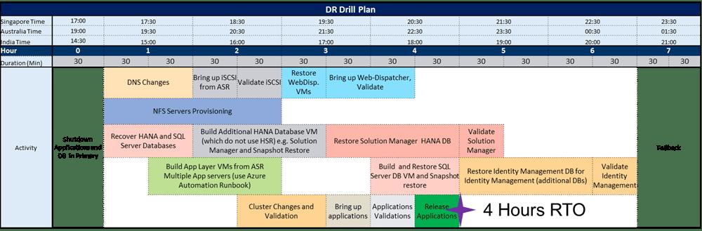 A screenshot of an example DR drill plan.