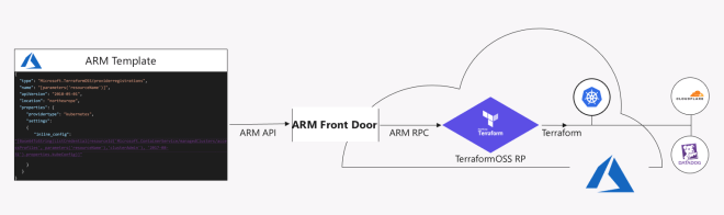 Bilderesultat for terraform provider for ARM