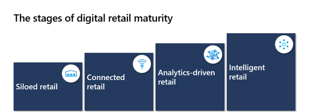 There are 4 phases in the retail digital maturity model.  First is siloed retail, second connected retail, third analytics-driven retail and fourth intelligent retail.