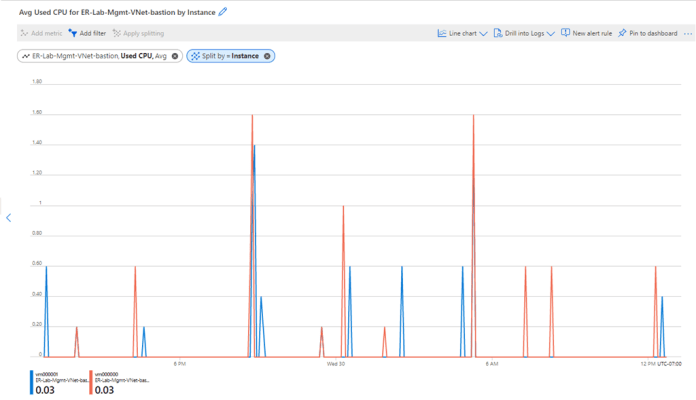 Monitoring and metrics for Azure Bastion in Azure Monitor.