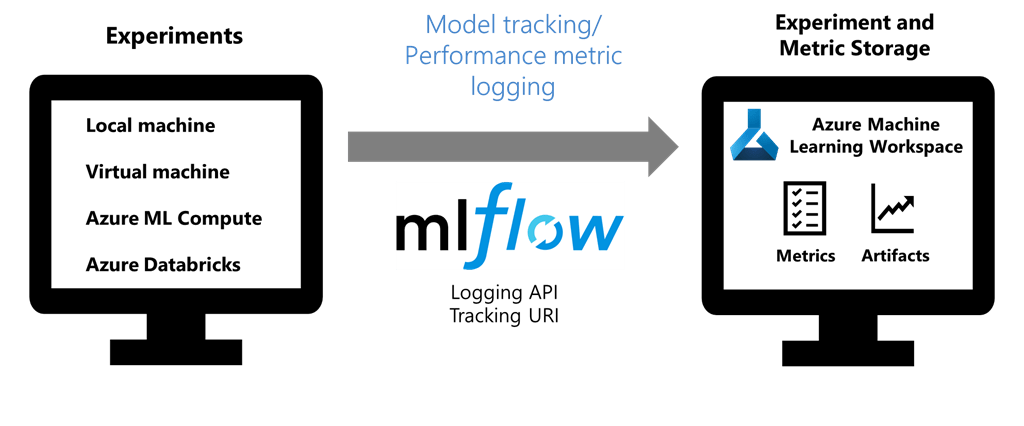 A diagram showing MLFlow being used for model tracking and performance metric logging