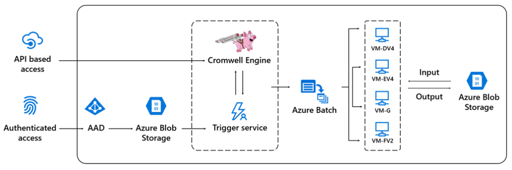 Example architecture for genomics workflows using Cromwell on Azure.