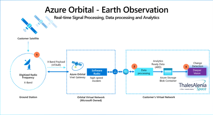 The earth observation process shows real-time signal processing, data processing and analysis with Azure Orbital