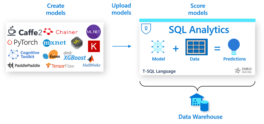 A diagram showing how you can create and upload models to score them with SQL Analytics in Data Warehouse.