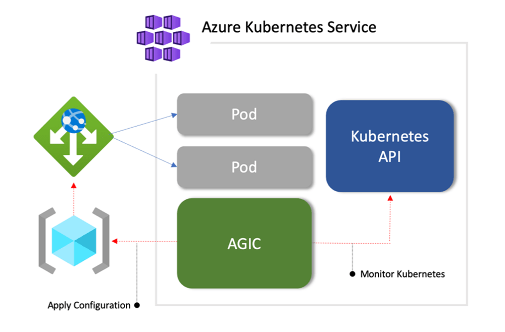 A diagram showing the App Gateway Ingress controller explained relative to AKS.