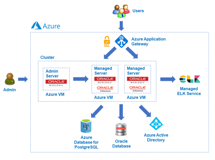 Simple architecture diagram showing Oracle WebLogic Server deployed on Azure virtual machines with connections to databases and ELK as a managed service.