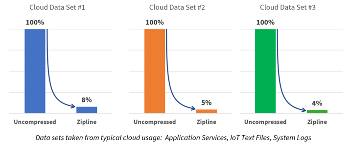 A look at compression rates of cloud data from application services, IoT text files, and system logs