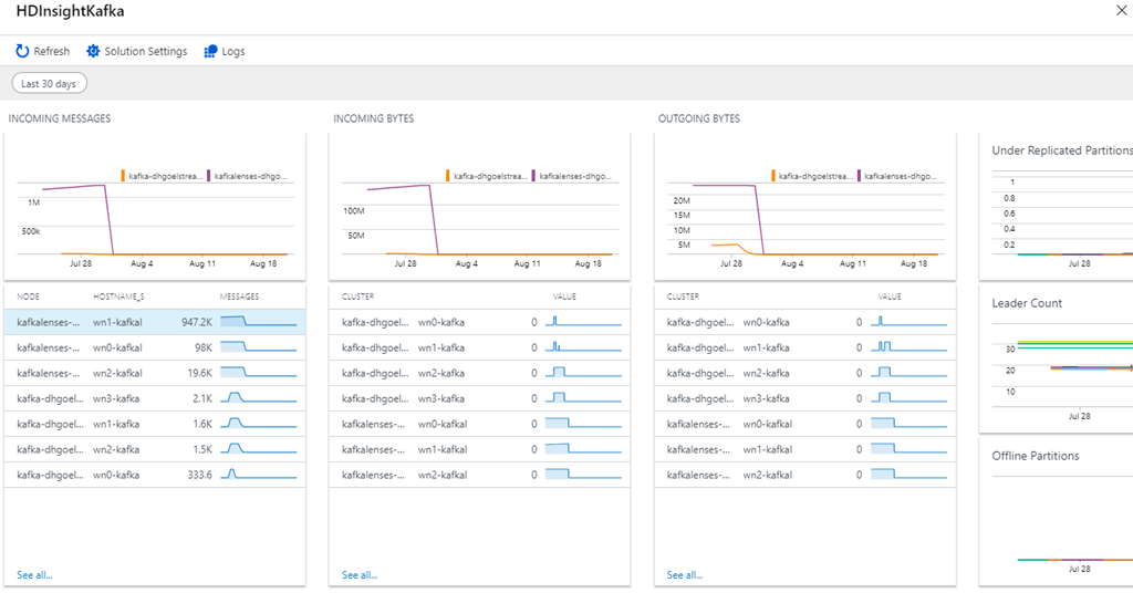 The pre-made dashboard for Kafka we offer as part of HDInsight for monitoring Kafka clusters.