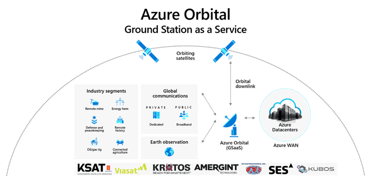 Overview of technologies and partner ecosystem for Azure Orbital