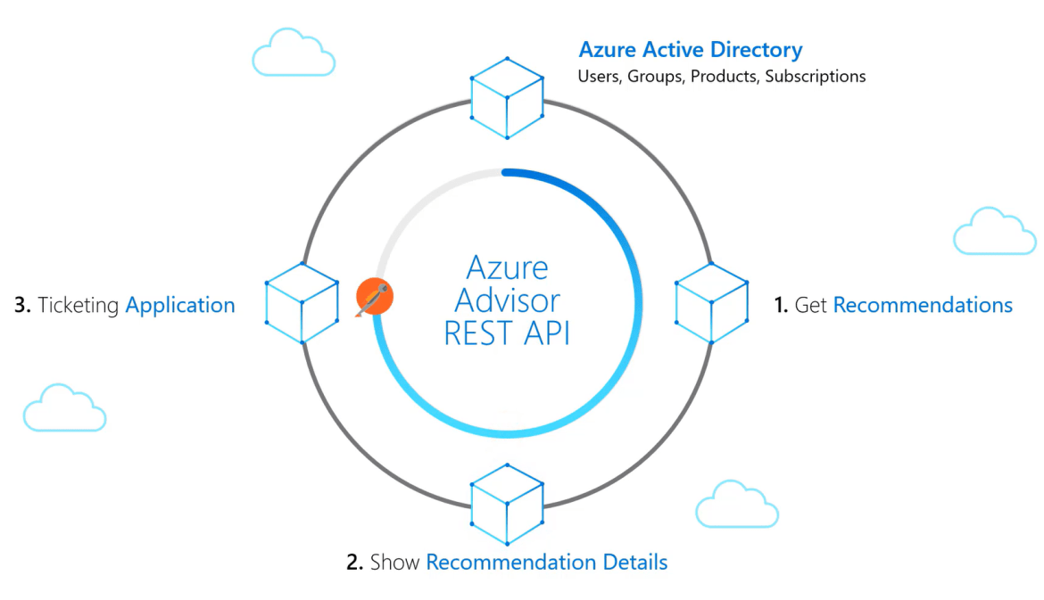 Diagram showing one way to use Azure Advisor REST API with ticketing application