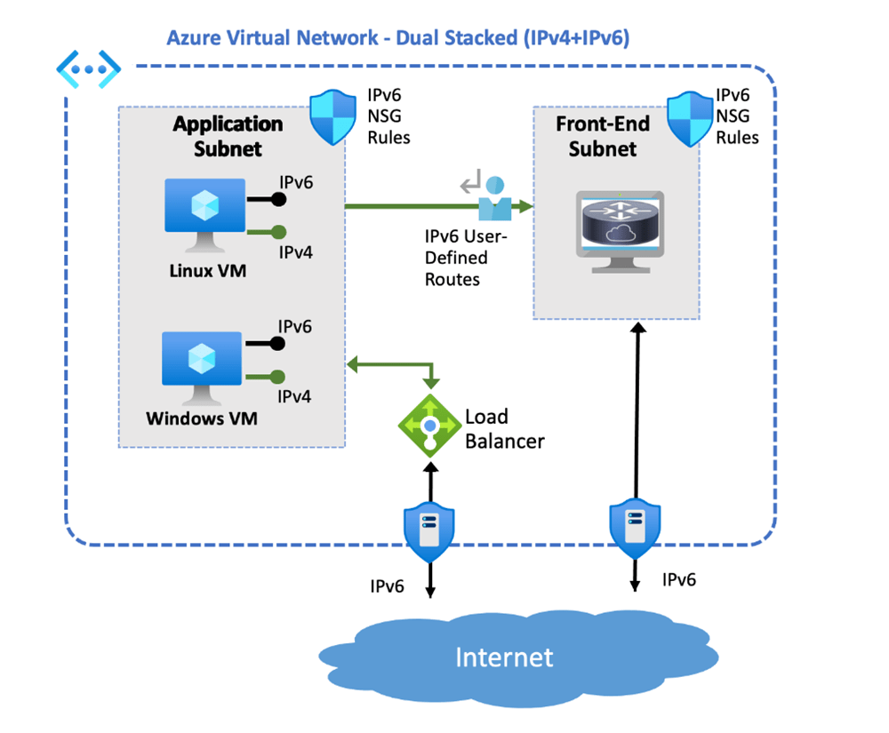 An image showing an architectural diagram of an Azure VNet routing with IPv6 between VMs, subnet and Load Balancer.