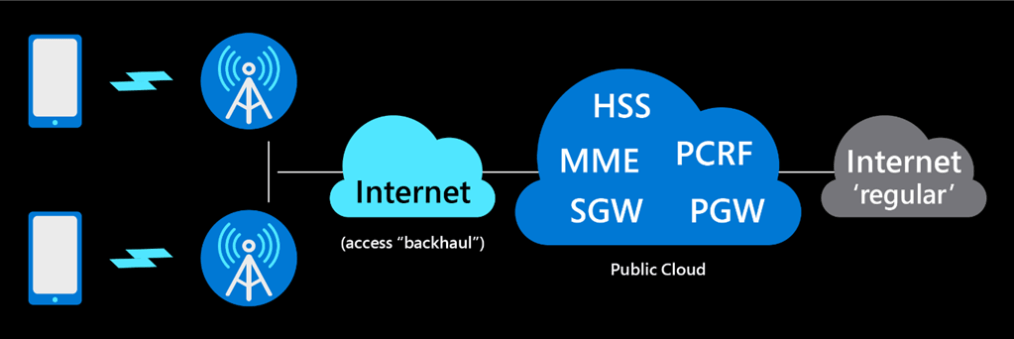 Research prototype for high-level network deployment