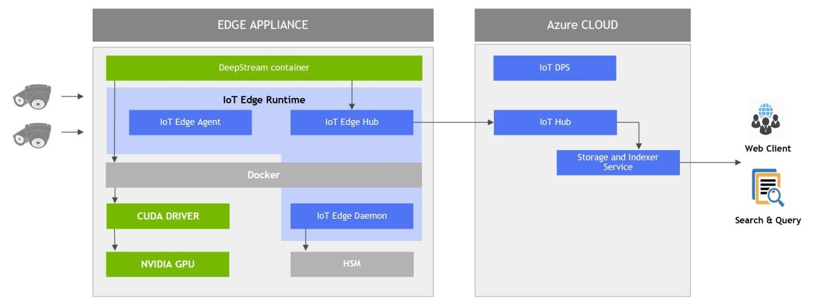 Edge appliance and Azure cloud diagram
