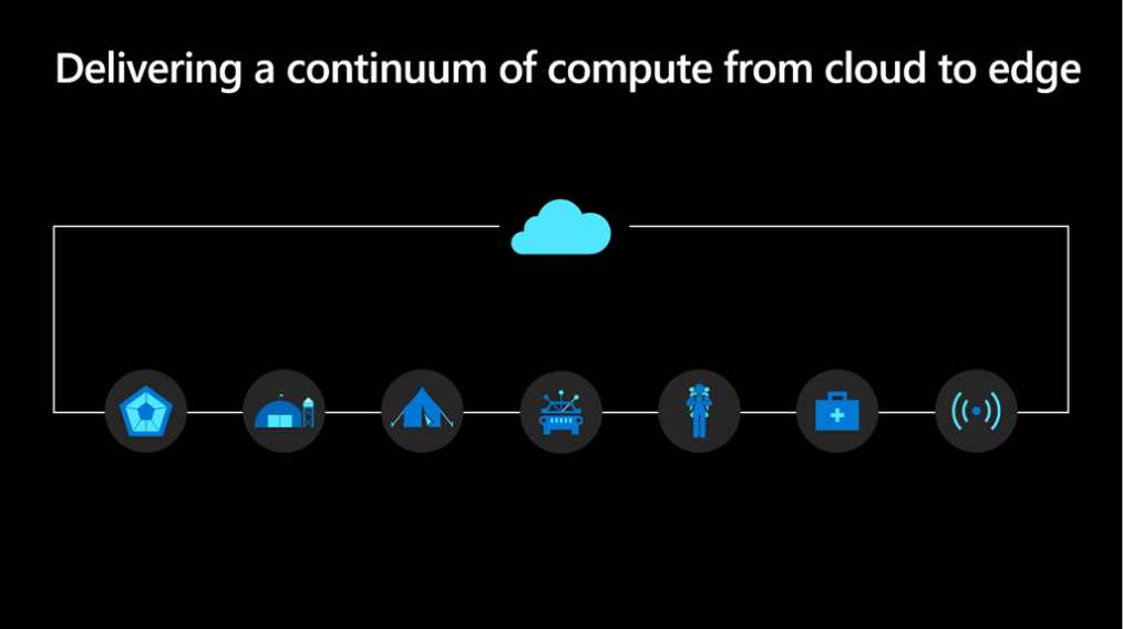 Diagram for delivering a continuum of compute from cloud to edge