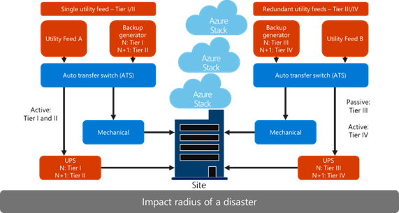 A flowchart of the Azure Stack system deployed in a datacenter that can have a single utility feed (referred to as a tier 1 or tier 2 datacenter) or two redundant utility feeds (commonly referred to as a tier 3 or tier 4 datacenter).
