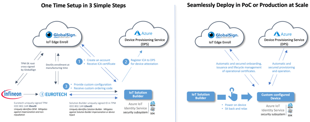 Seamlessly and securely deploy at scale from a one-time setup in three simple steps—a solution blueprint to zero-touch provisioning
