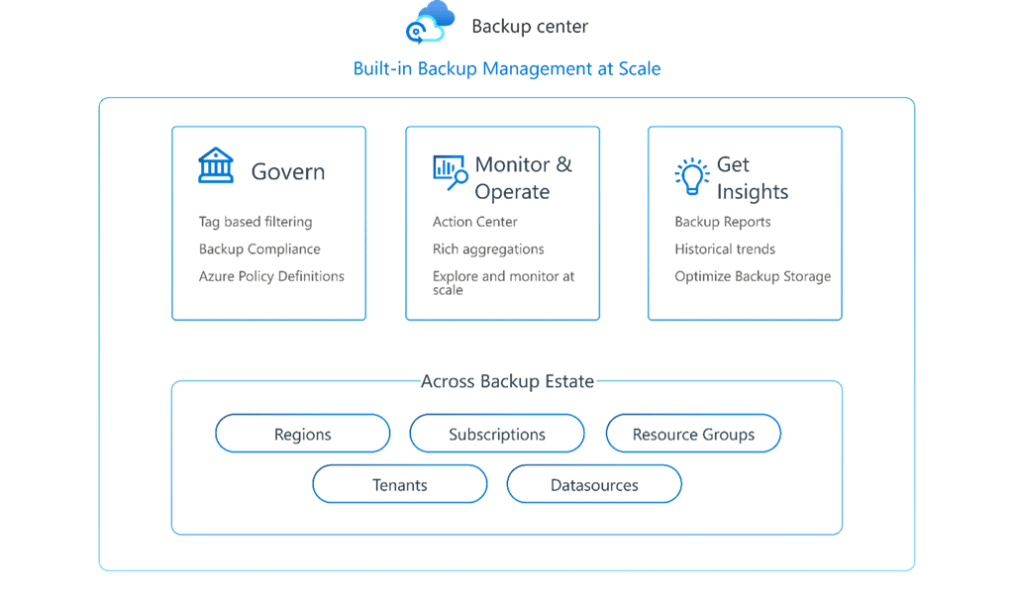 Built in Backup Management at Scale