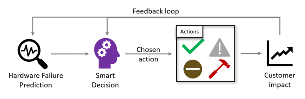 Narya starts with a hardware failure prediction, makes a smart decision on how to respond, implements the response, then measures the customer impact and incorporates it via a feedback loop.