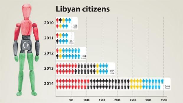 Chart of residence permits issued to Libyans (courtesy The Times of Malta)