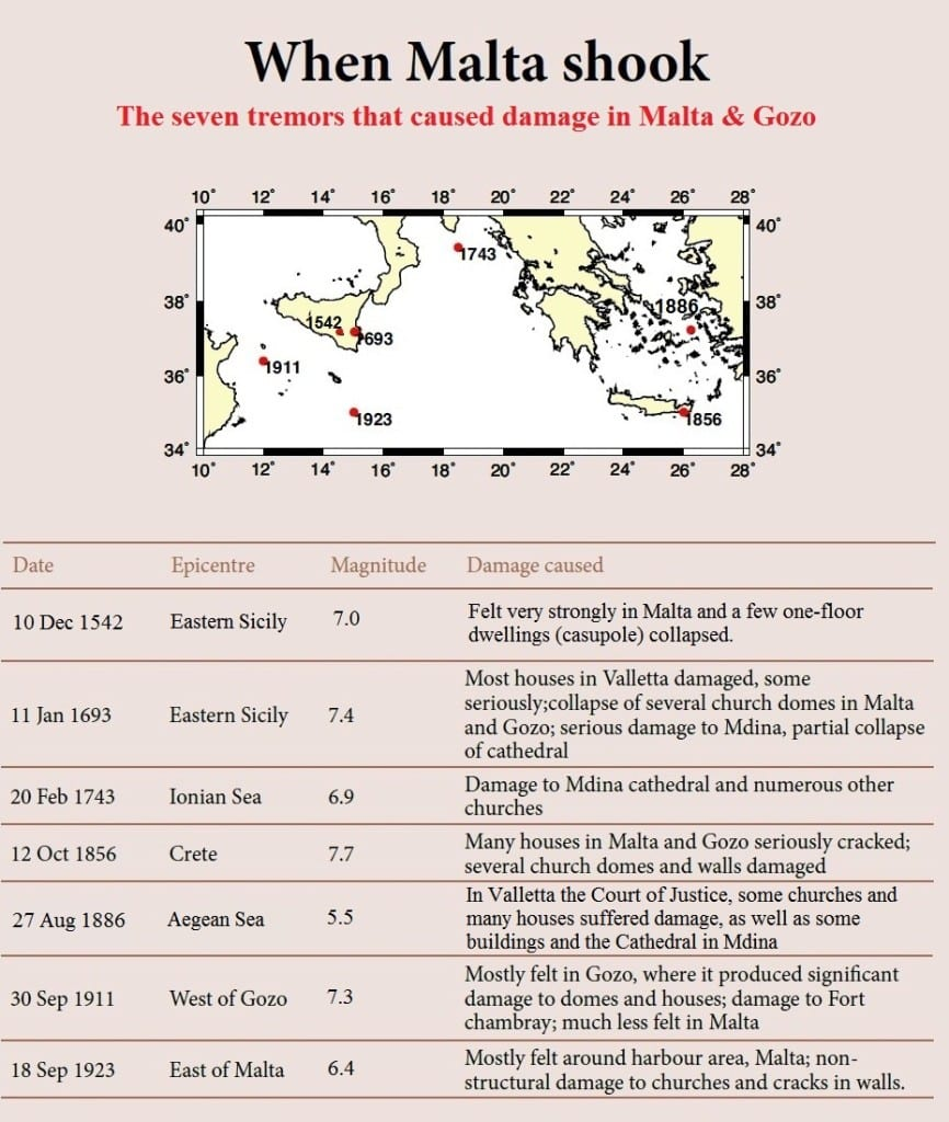A history of earthquakes in Malta with the record beginning in the 16th Century.