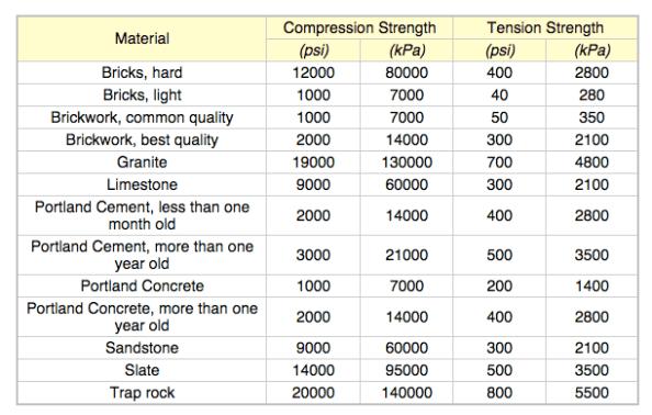 Common Material Compressive Tensile Strength