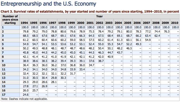 BLS stats business surivial statistics