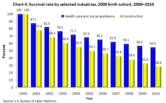 bureau of labor business survival healthcare business chart